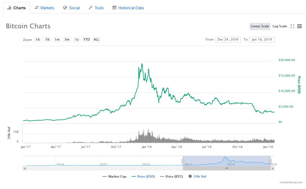 BTC Chart over two years period