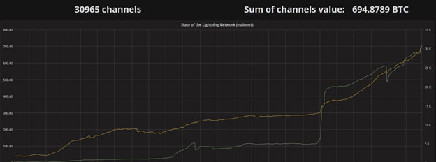 Channels operating on LN (Lightening Network) Screenshot – February 2019